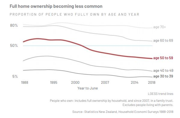 NZ home ownership statistics by age 1988 - 2018